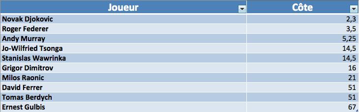 côtes vainqueur de l'us open 2014